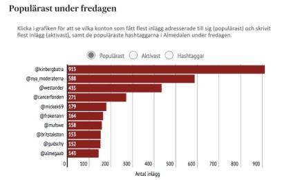 Kinberg_Batras_nyord_populärare_än_Löfvens___SvD